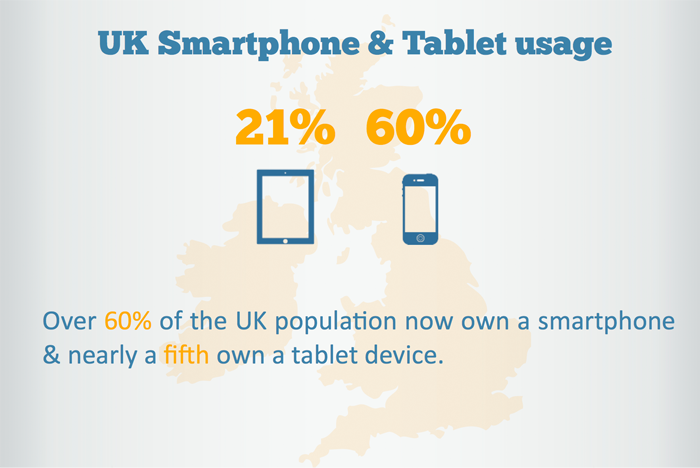 UK Smartphone and Tablet Usage